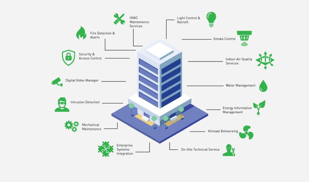 Building-Management-System
