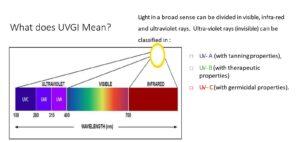 UV-C Ultraviolet Disinfection